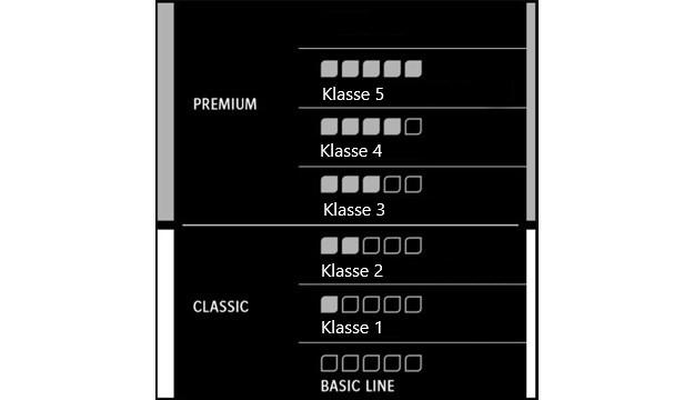 Classic en Premium kabels
