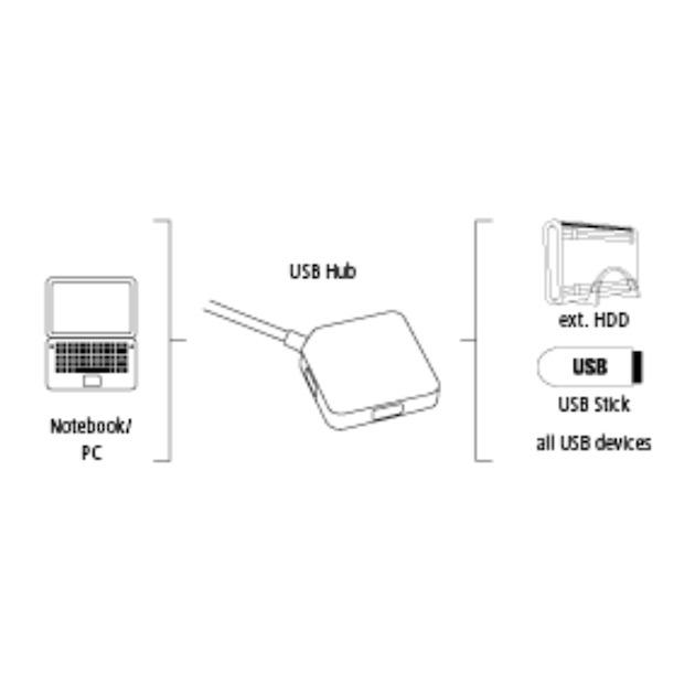 Hama USB 3.0 hub met 4 poorten