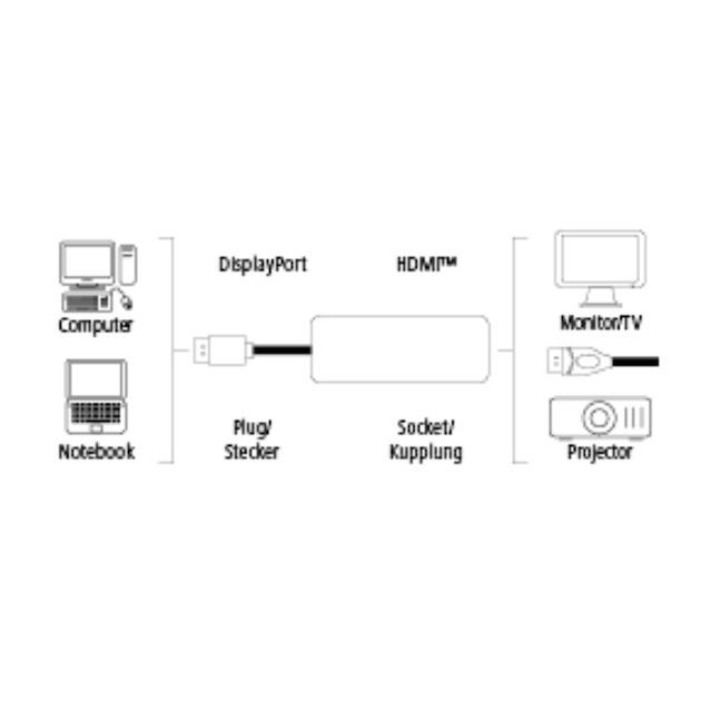 Hama Displaypoort naar HDMI-adapter IT