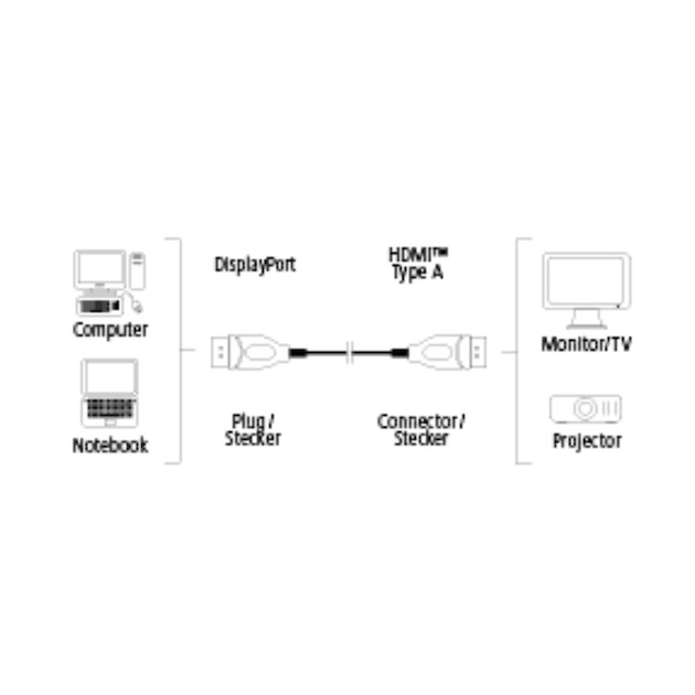 Hama Displayport naar HDMI-kabel IT 1,8 meter