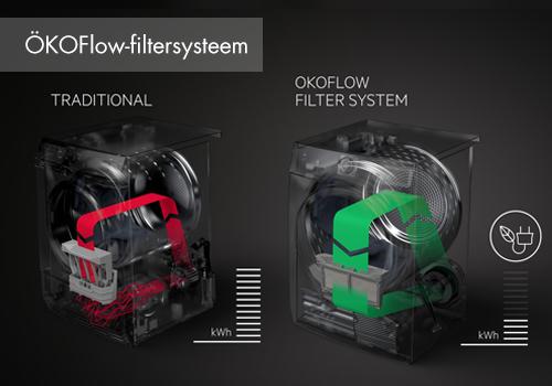 AEG ÓKOFlow-filtersysteem