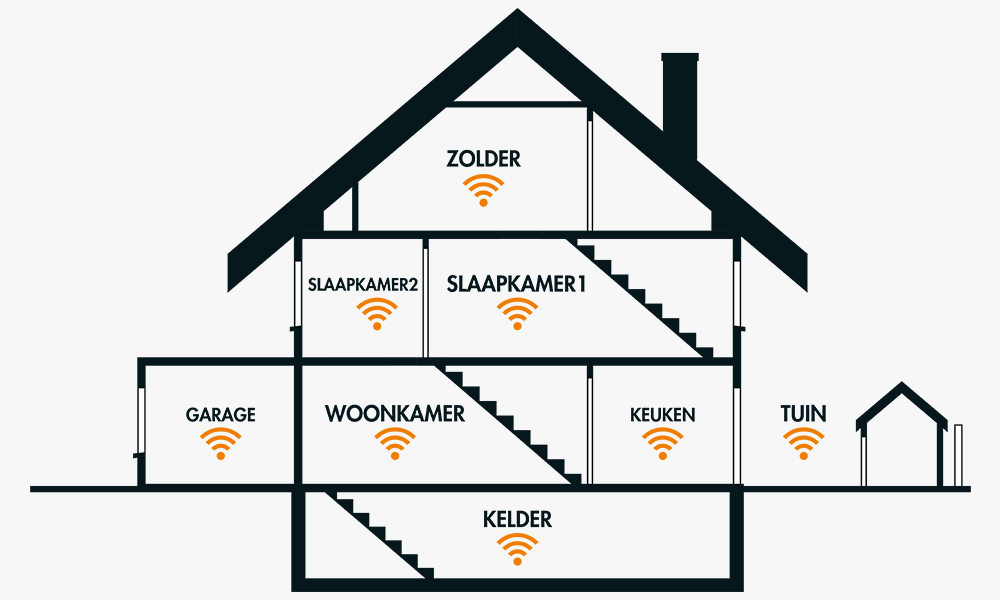 Expert wifi in huis
