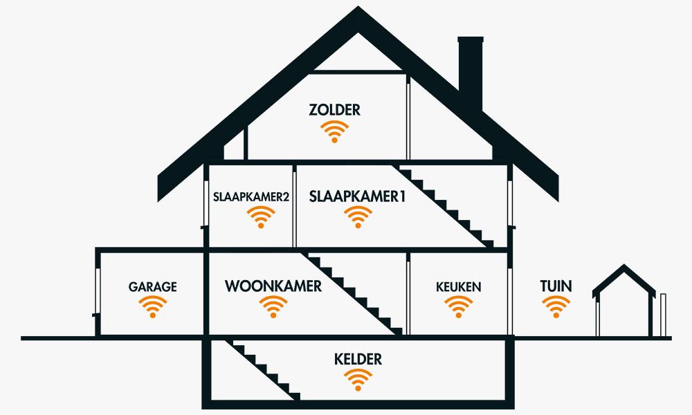 Expert wifi in huis